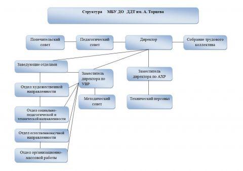 b_480_339_16777215_00_images_docs_Struktura_DDT_Torceva.jpeg